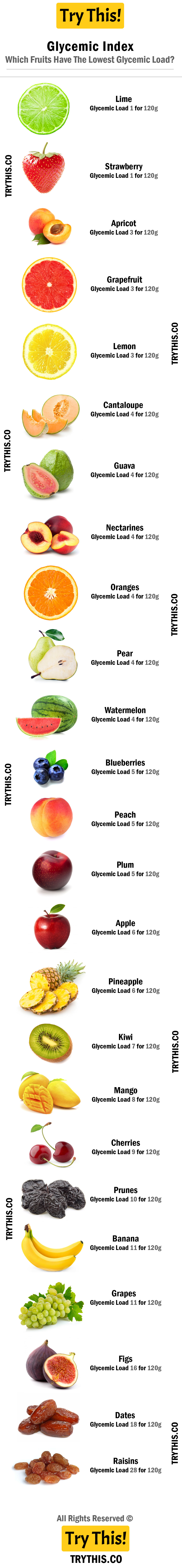 Glycemic Index: Which Fruits Have The Lowest Glycemic Load?